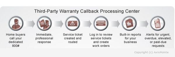 Image displaying the BuilderOnCall process: 1-Home Buyers call your dedicated 800# 2- Immediate Professional Response. 3- Service Ticket Created and Routed. 4- Log in to review service tickets and create work orders. 5- Built-in reports for your business. 6- Alerts for urgent, overdue, elevated, or past-due requests.
